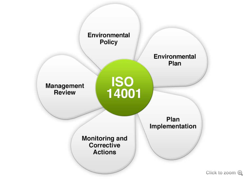 Auditor / Lead Auditor ISO 14001:2015